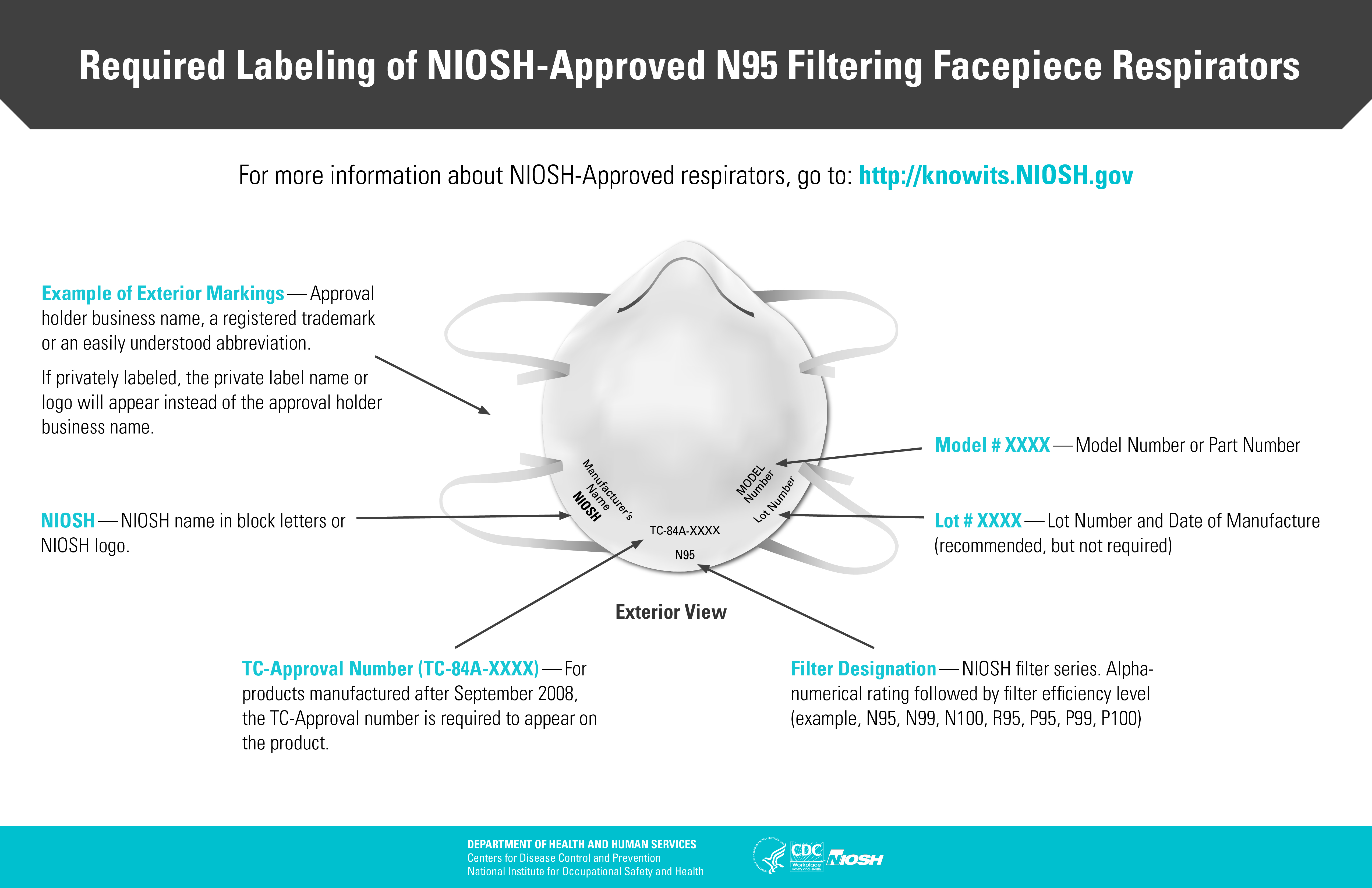 Cdc Niosh Npptl Hazard Evaluation And Respirator