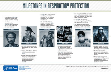 Milestones in Respiratory Protection infographic