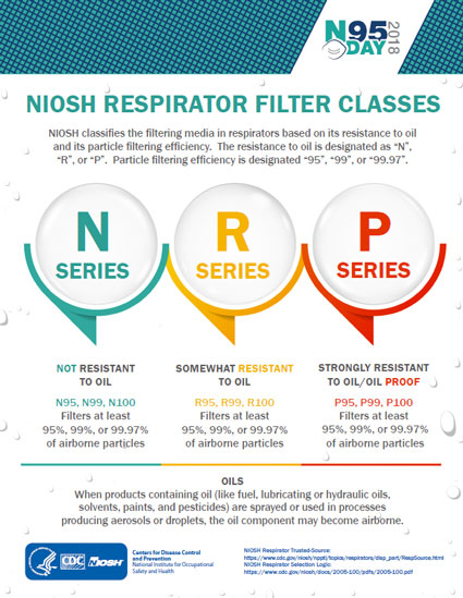 N95 Day Infographic - NIOSH Respirator Filter Classes