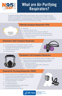 N95 Day Infographic, What are Air-Purifying Respirators?
