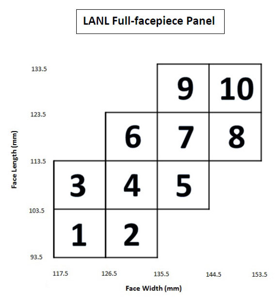 Figure A1. Los Alamos National Laboratory Full-facepiece Panel, with 10 cell boxes identified