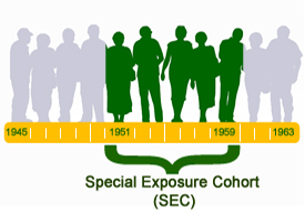 Gray and green silhouettes of people. The green silhouettes designate the class that was covered under the Special Exposure Cohort (SEC). A timeline is shown below the people with a bracket around the years of the SEC covered class.