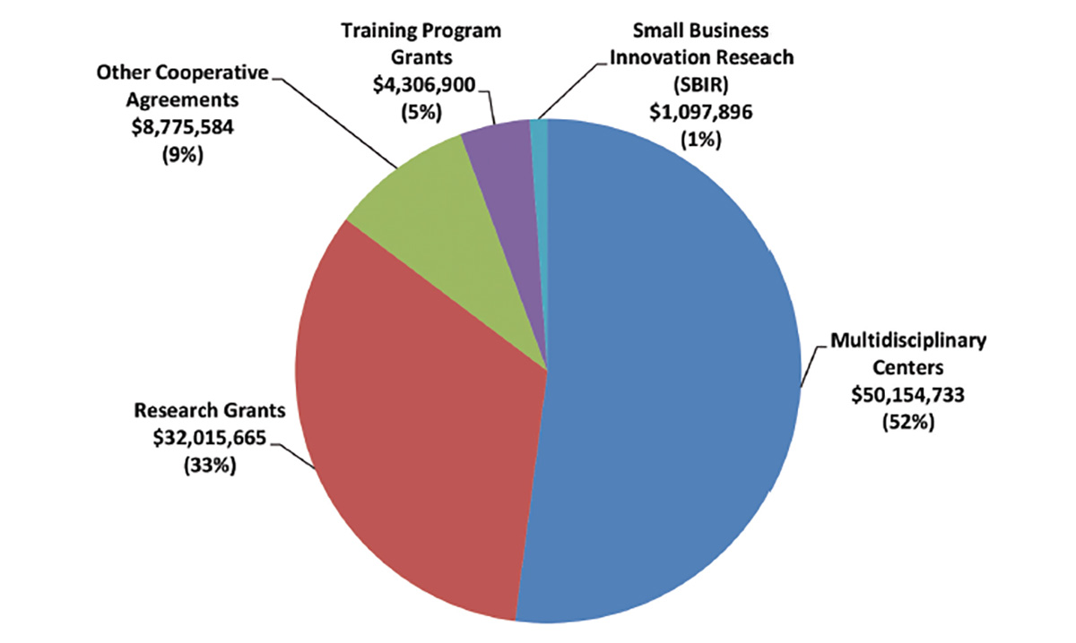 Chart of 2014 extramural grant distribution