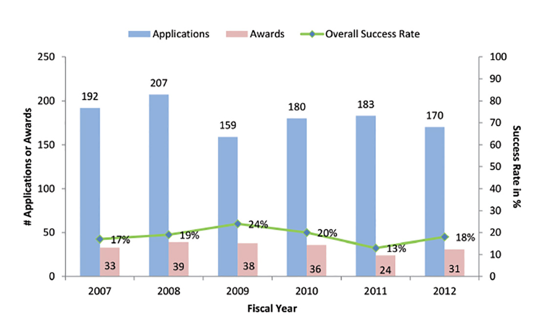Graph showing number of applicants and success rates in 2014