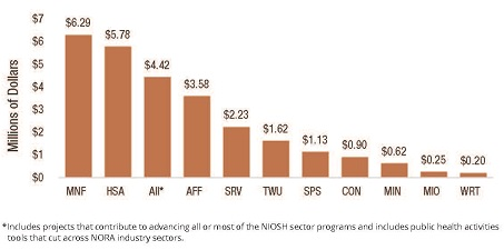 Research Funding by Sector Program