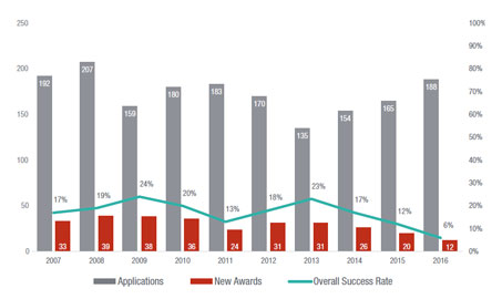 Figure 5. Overall success rates for research project grants