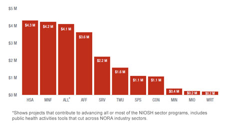 Figure 4. Research funding by sector program, FY2016