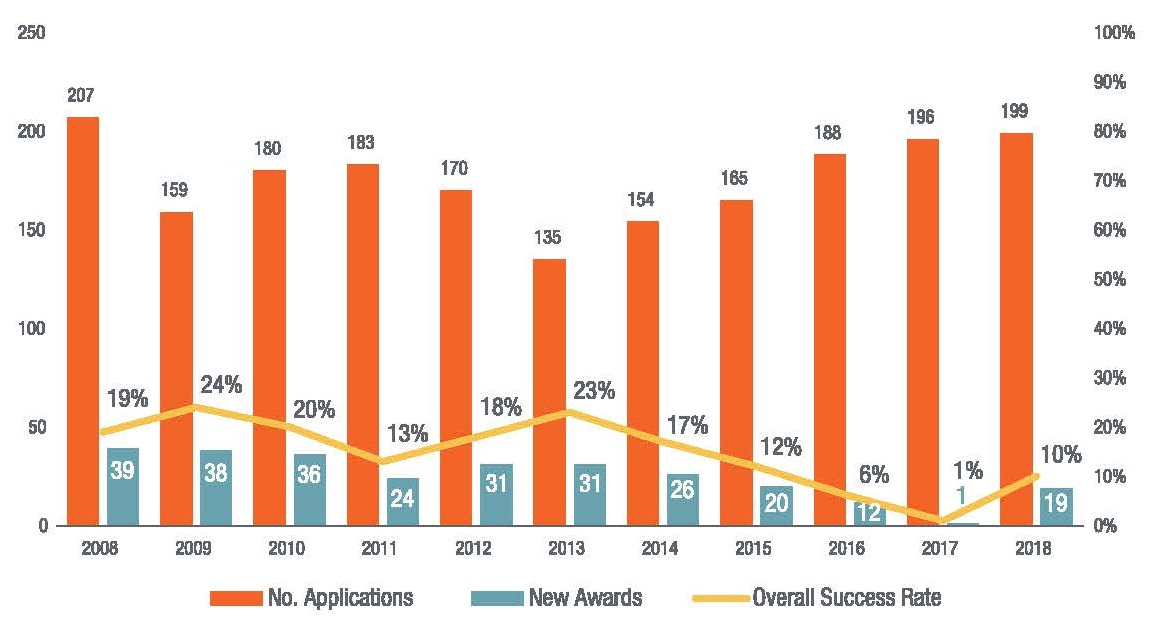 Overall Success Rates for Research Project Grants combined bar chart