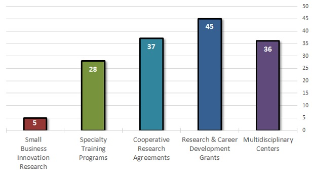 NIOSH Extramural Grant Success Rates FY2017