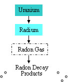 Where does Radon Come from