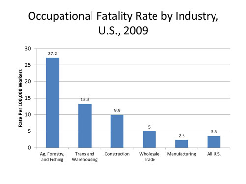 Bar chart showing occupational fatality rate by industry, U.S., 2005-2009
