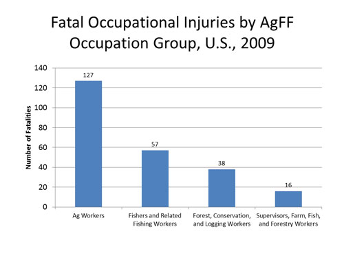 Bar chart showing occupational fatality rate by AgFF high risk occupations, U.S., 2005-2009