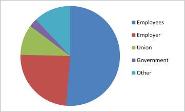 Chart of HHE requests by requestor: 2008-2012, Employees 51 percent, Employers 24 percent, Other 12 percent, Union 10 percent, Government 3 percent