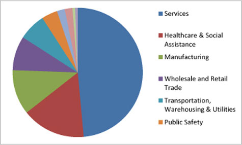 HHE requests by sector: 2008-2012 pie chart, Services 49 percent, Healthcare and Socuial Assistance 16 percent; Manufacturing 11 percent, Wholesale and Retail Trade 9 percent, Transportation, Warehousing, and Utilities 7 percent, Public Safety 4 percent, NA 2 percent; Construction 2 percent, Agriculture, Forestry, and Fishing; Mining 1 percent