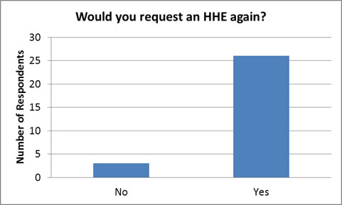 Would you request an HHE again bar chart