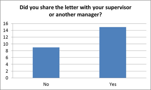 Did you share the letter with your supervisor or another manager bar chart