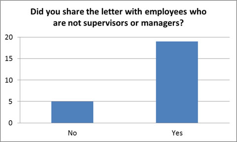 Did you share the letter with employees who are not supervisors or managers bar chart