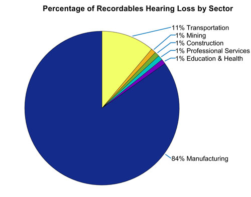 Figure 3. Percentage of recordable hearing loss for NAICS 2-digit work sector (rounded to nearest percent): mining, 1%; construction, 1%; professional services, 1%; education and health, 1%; manufacturing, 84%; transportation, 11%.