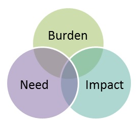 Burden, Need, Impact circle graph