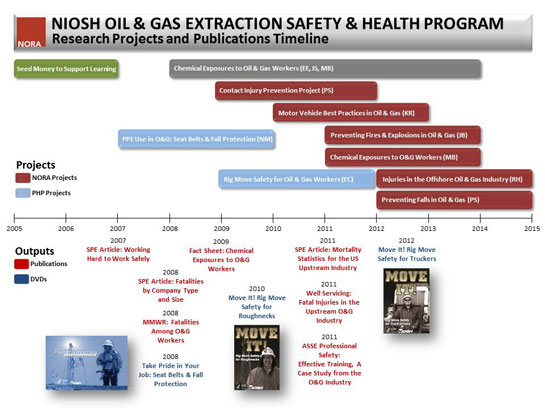 NIOSH Oil & Gas Extraction Safety and Health Program, Research Projects and Publications Timeline