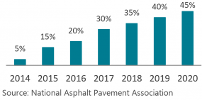 Approximate percentage of asphalt milling machines in the U.S. fitted with engineering controls for silica