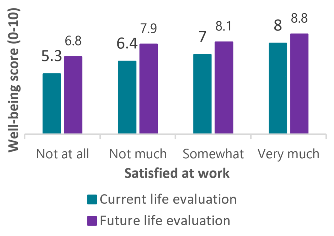 Average overall well-being score across perceived job satisfaction
