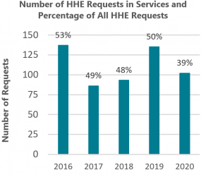 Number of HHE Field Investigations in Services and Percentage of All Field Investigations