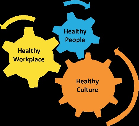 Figure 2. Employers with a healthy work culture, ensure healthy people in healthy wirkplaces.