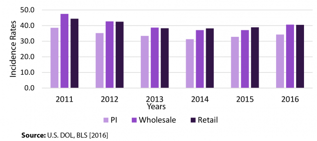 Figure 1. Incidence rates for MSDs during 2011–2016 in private industry (PI) and the wholesale and retail sectors.