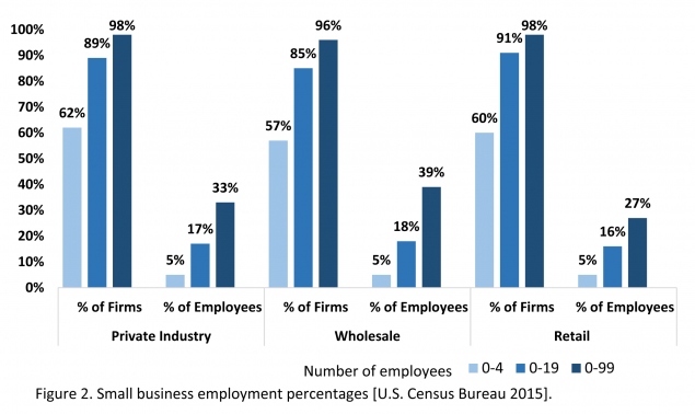 Figure 2. Small Businesses Private Industry, Wholesale, and Retail by Size and Employment Percentages