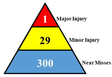 Heinrich safety triangle, 1-Major Injury, 29-Minor Injury, 300-Near Misses