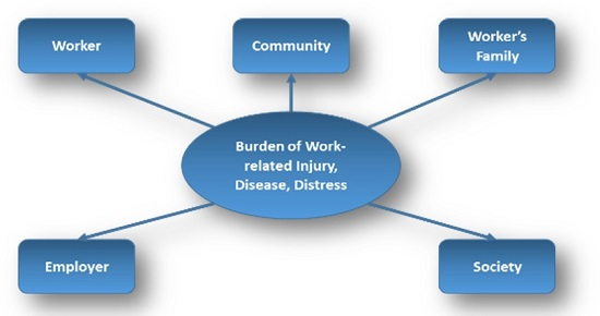 burden of work related injury flowchart
