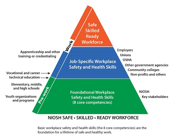 cdc safe skilled ready workforce program niosh - Taking Initiative In The Workplace