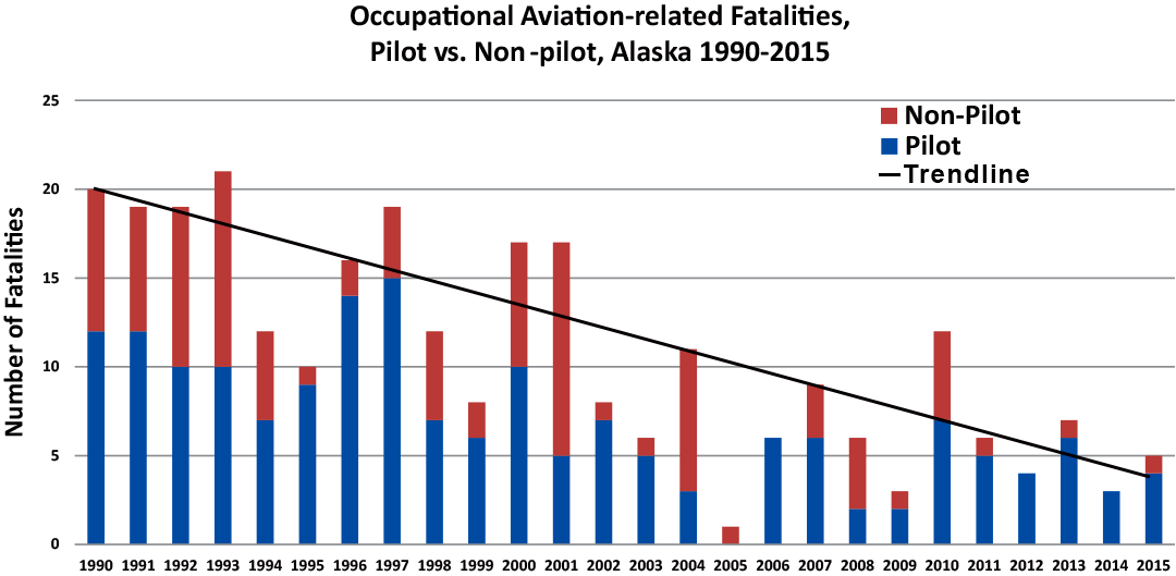 Graph showing Occupational Aviation-related Fatalities, Pilot versus Non-pilot, Alaska 1990-2015.