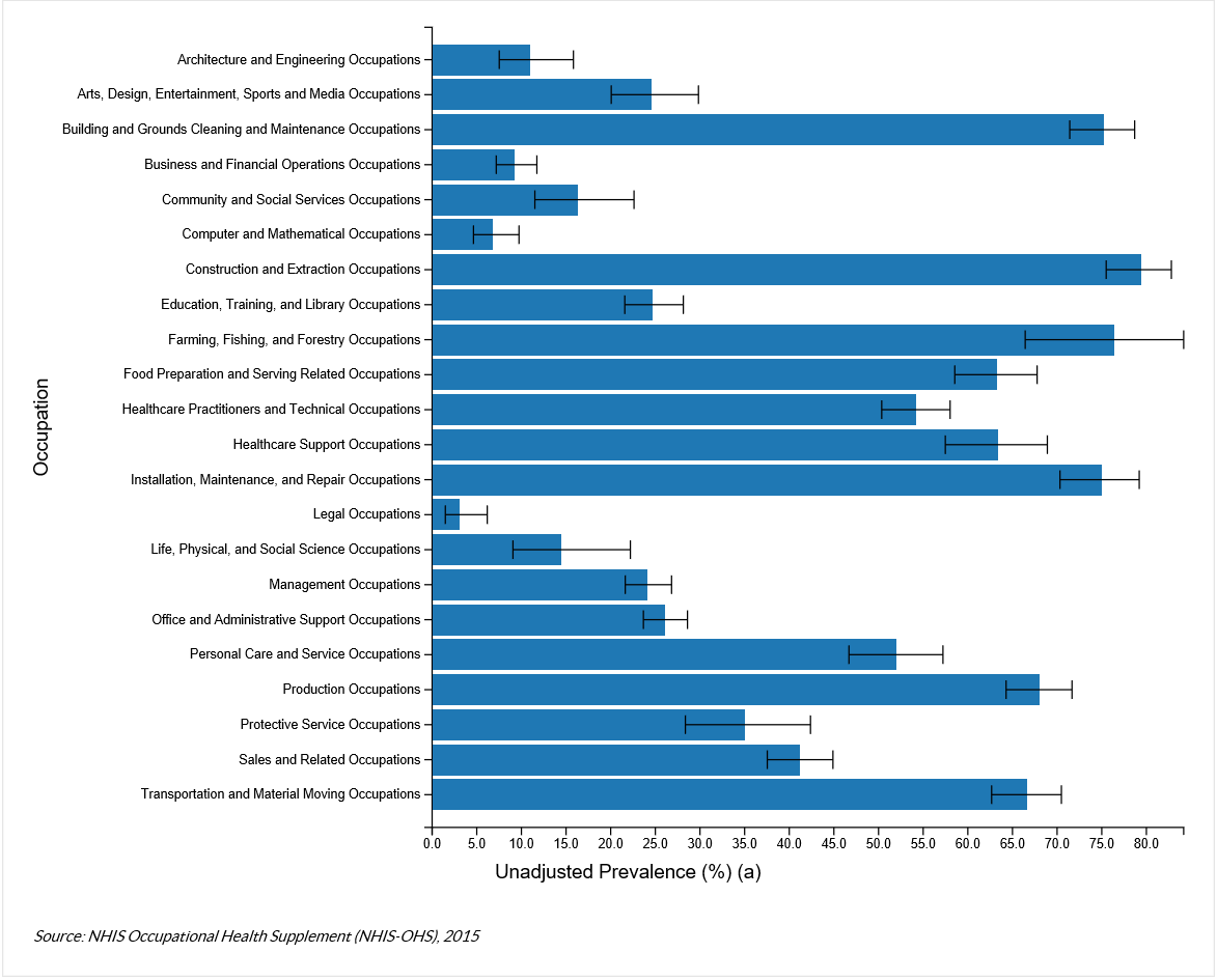 The chart shows the Unadjusted Prevalence of Frequent Lifting, Pushing, Pulling, or Bending by Occupation from the NHIS Occupational Health Supplement (NHIS-OHS), 2015.