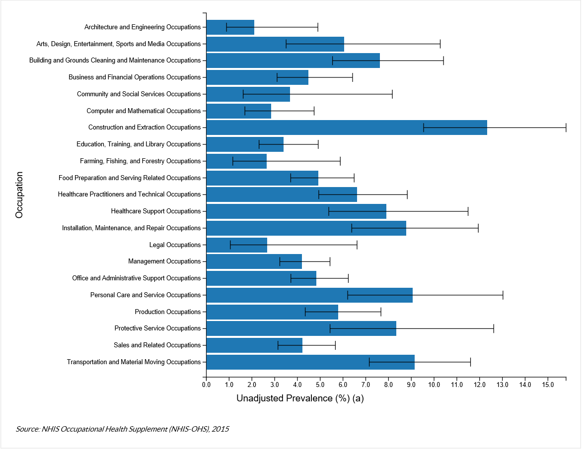 The chart shows the Unadjusted Prevalence of Low Back Pain Attributed to Work by Occupation from the NHIS Occupational Health Supplement (NHIS-OHS), 2015.