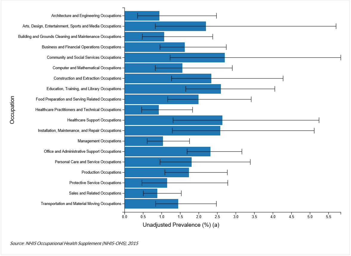 The chart shows the Unadjusted Prevalence of Carpal Tunnel Syndrome Attributed to Work by Occupation from the NHIS Occupational Health Supplement (NHIS-OHS), 2015.