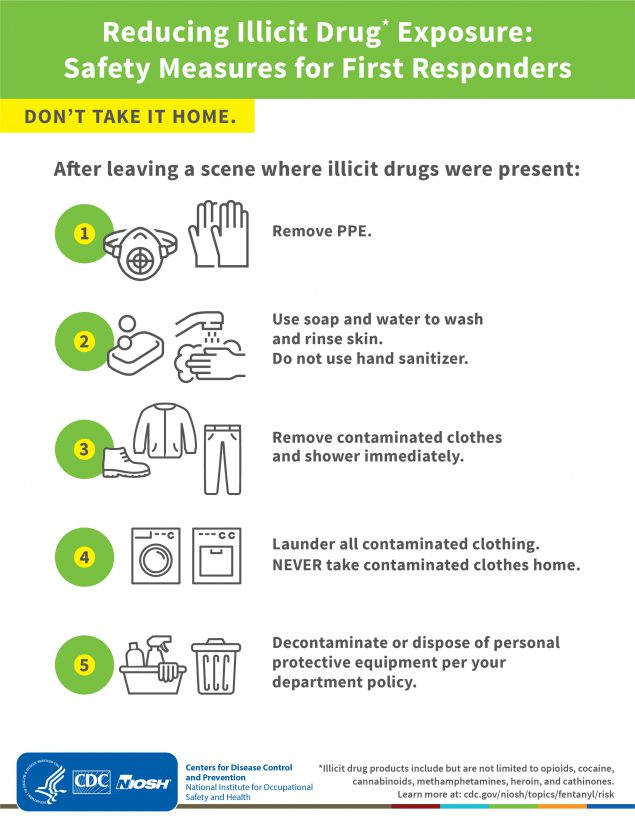 Reducing Illicit Drug Exposure: Safety Measures for First Responders. Don't take it home. After leaving a scene where illicit drugs were present: 1. If wearing respiratory protection, remove respirator. 2. Remove gloves. 3. Use soap and water to wash and rinse skin. Do not use hand sanitizer. 4. Remove contaminated clothes and shower immediately. 5. Launder all contaminated clothing. NEVER take contaminated clothes home. 6. Decontaminate or dispose of personal protective equipment per your department policy. *Illicit drug products include but are not limited to opioids, cocaine, cannabinoids, methamphetamines, heroin, cathinones, etc.