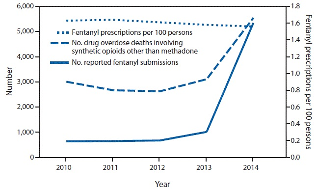 Trends in number of drug overdose deaths involving synthetic opioids other than methadone, number of reported fentanyl submissions, and rate of fentanyl prescriptions — United States, 2010–2014