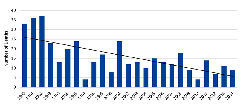 Commercial%26#37;20Fishing Fatalities by year, Alaska, 1990-2014
