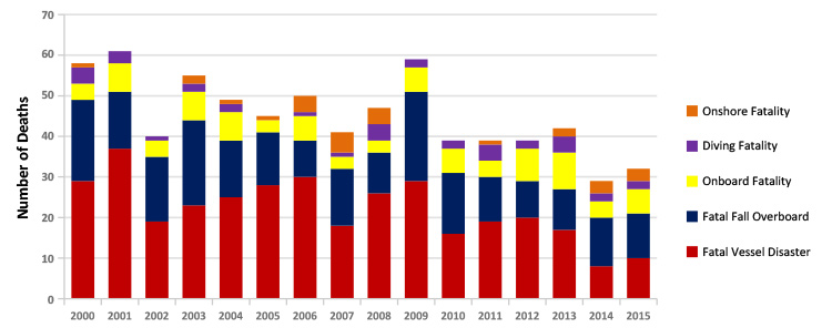 US Commercial Fishing Fatalities by Year and Incident Type 2000-2015