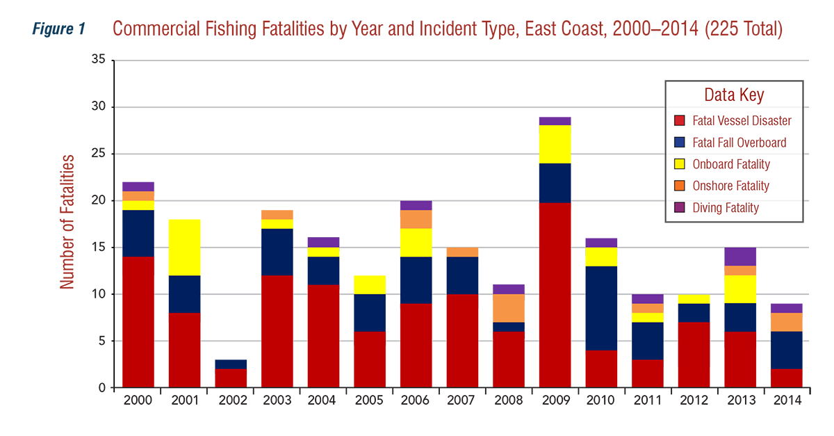 Commercial Fishing Fatalities by Year and Incident Type, East Coast, 2010-2014 (255 Total)