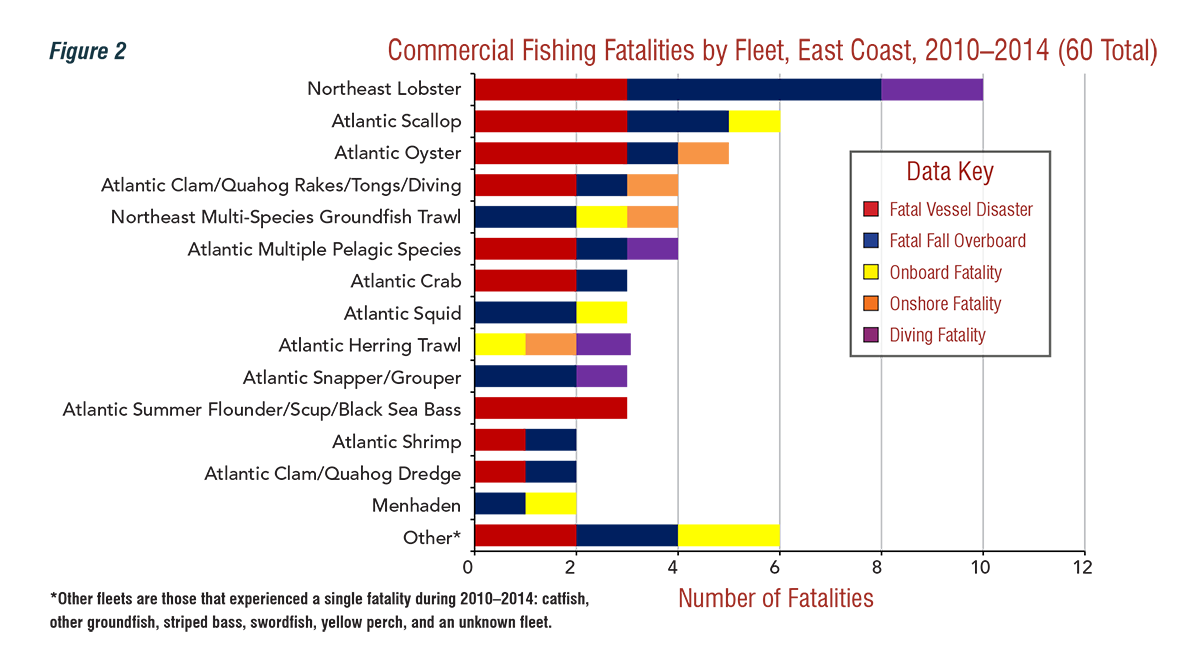 Commercial Fishing Fatalities by Fleet, East Coast, 2010-2014 (60 Total)