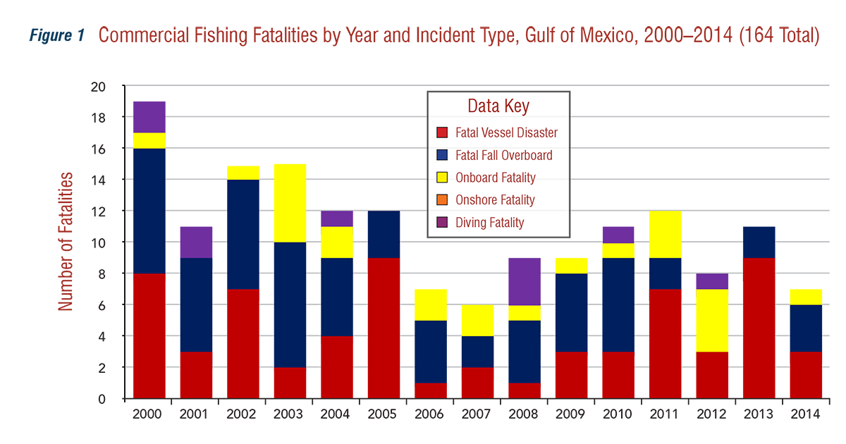 Commercial%26#37;20Fishing Fatalities by Year and Incident Type, Gulf of Mexico, 2010-2014