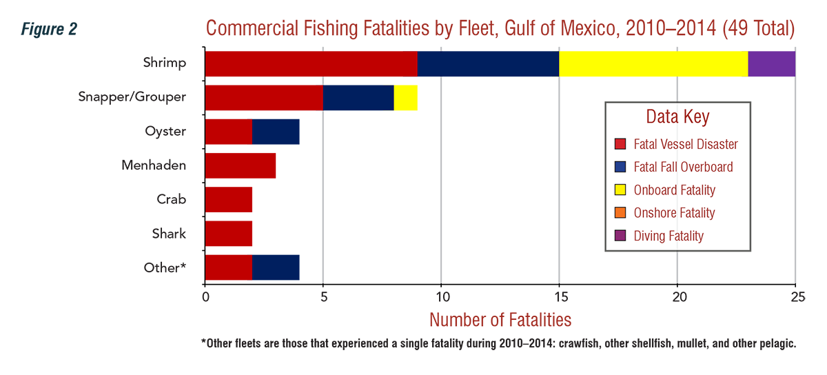 Commercial%20Fishing Fatalities by Fleet, Gulf of Mexico, 2010-2014