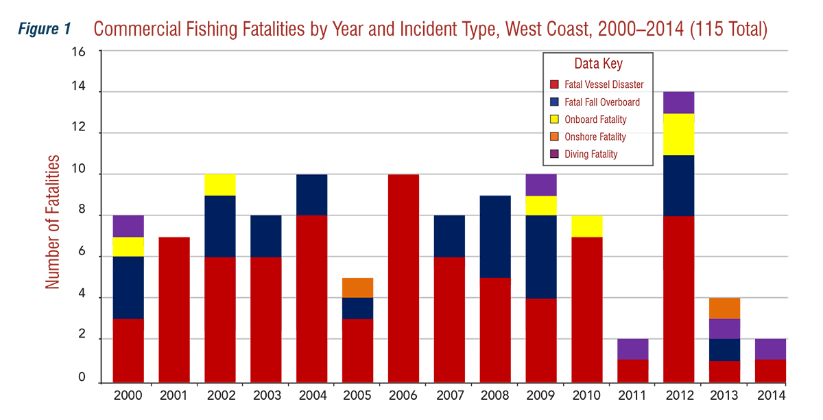 Commercial Fishing Fatalities by Year and Incident Type, West Coast, 2010-2014
