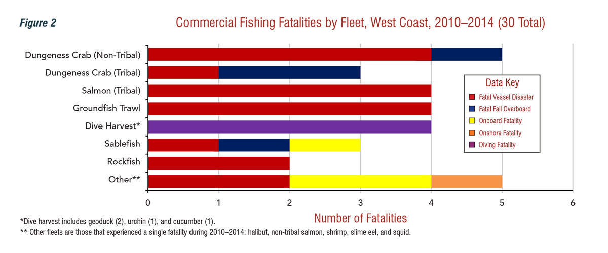 Commercial Fishing Fatalities by Fleet, West Coast, 2010-2014 (30 Total)