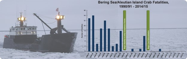 A graphic banner showing a Bering Sea crab vessel navigating through icy waters with a superimposed bar graph of fisherman fatalities in the BSAI fleet from 1990-2014.
