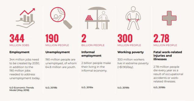 ILO report work for a brighter future infographic