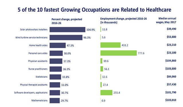 5 of the 10 fastest growing occupations are related to healthcare